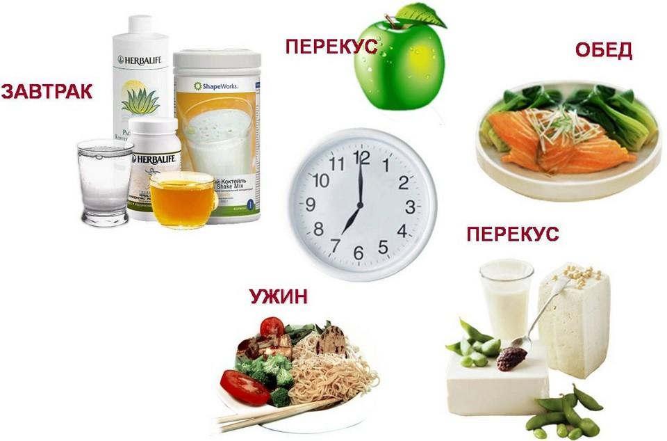 рецепты раздельного питания на неделю для похудения